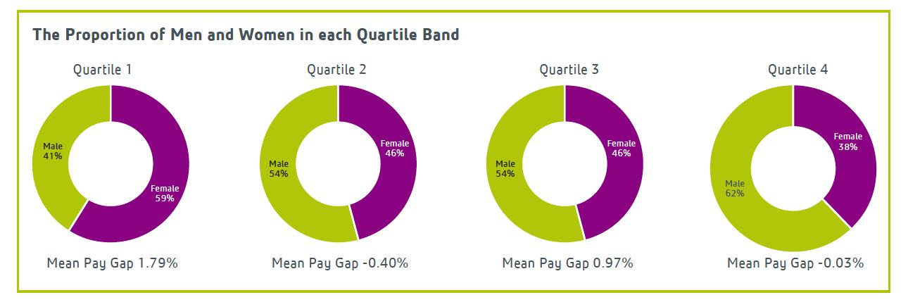 Gender Pay Gap Report 2017 - Lexington