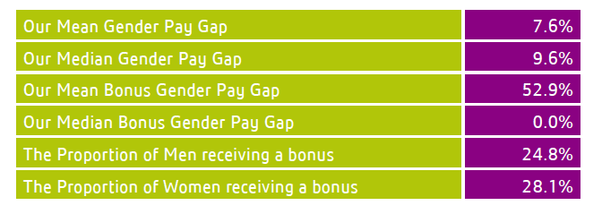 Gender Pay Gap Report 2017 - Lexington  - Mean and median